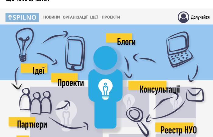 Інфографіка для нових користувачів