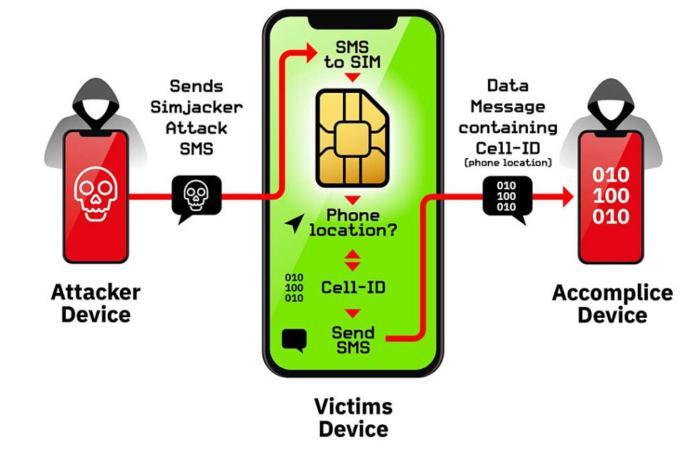 В програмному забезпечені SIM-карт виявили небезпечну вразливість