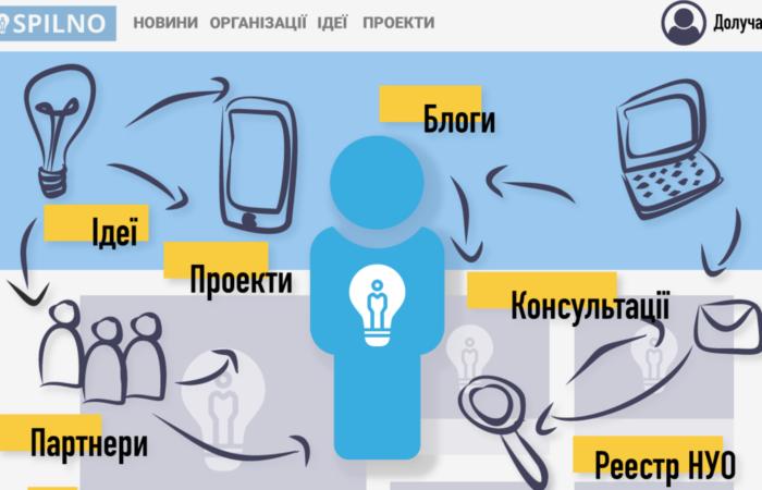 Інфографіка для нових користувачів платформи SPILNO