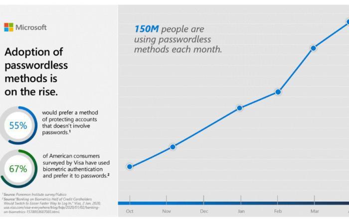 Microsoft: 150 млн користувачів вже відмовилися від використання паролів