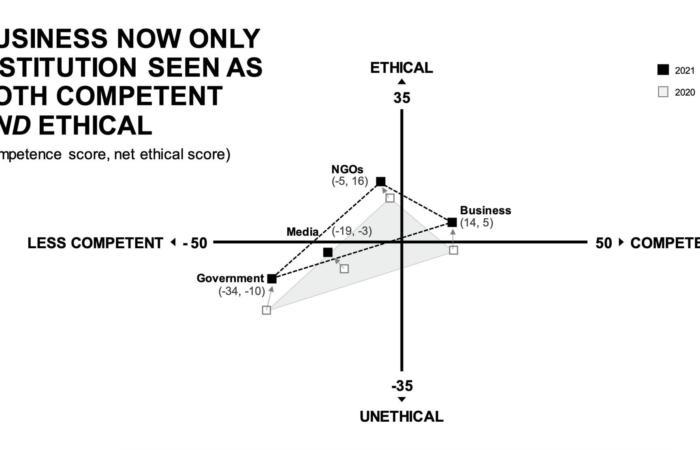 Уряд та медіа - дві інституції до яких найбільше недовіри у суспільстві