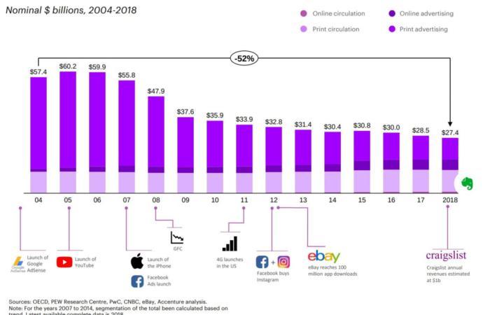 Сучасні корпоративні ЗМІ розвиваються подібно IT-компаніям