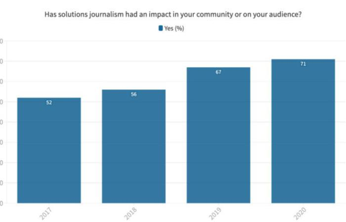 Як принципи «журналістики рішень» впроваджуються в медіа?