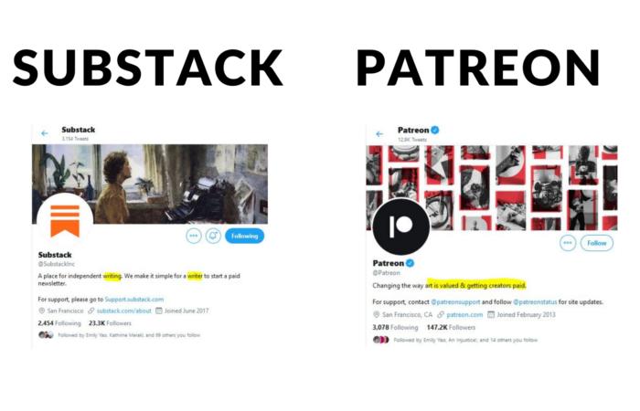 Substack і Patreon - кращі сервіси для незалежних журналістів